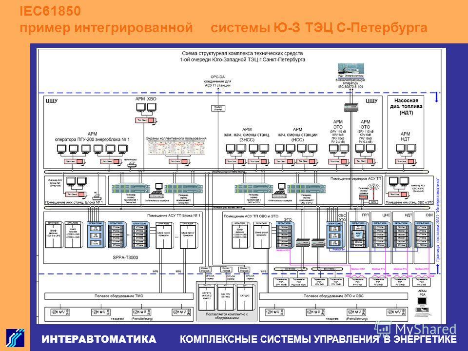 ИНТЕРАВТОМАТИКА КОМПЛЕКСНЫЕ СИСТЕМЫ УПРАВЛЕНИЯ В ЭНЕРГЕТИКЕ IEC61850 пример интегрированной системы Ю-З ТЭЦ С-Петербурга