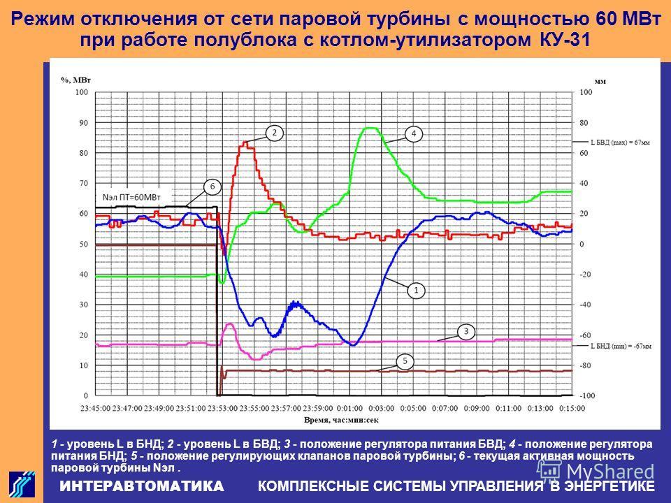 ИНТЕРАВТОМАТИКА КОМПЛЕКСНЫЕ СИСТЕМЫ УПРАВЛЕНИЯ В ЭНЕРГЕТИКЕ Режим отключения от сети паровой турбины с мощностью 60 МВт при работе полублока с котлом-утилизатором КУ-31 1 - уровень L в БНД; 2 - уровень L в БВД; 3 - положение регулятора питания БВД; 4