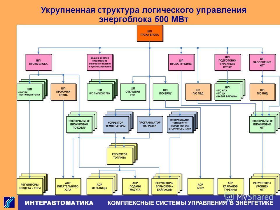 ИНТЕРАВТОМАТИКА КОМПЛЕКСНЫЕ СИСТЕМЫ УПРАВЛЕНИЯ В ЭНЕРГЕТИКЕ Укрупненная структура логического управления энергоблока 500 МВт