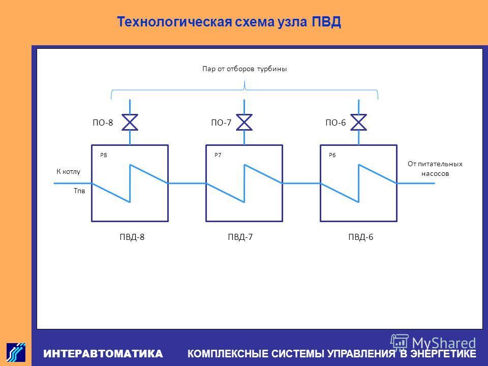 ИНТЕРАВТОМАТИКА КОМПЛЕКСНЫЕ СИСТЕМЫ УПРАВЛЕНИЯ В ЭНЕРГЕТИКЕ Р8Р7Р6 Пар от отборов турбины ПО-8ПО-7ПО-6 ПВД-8ПВД-7ПВД-6 От питательных насосов К котлу Тпв Технологическая схема узла ПВД