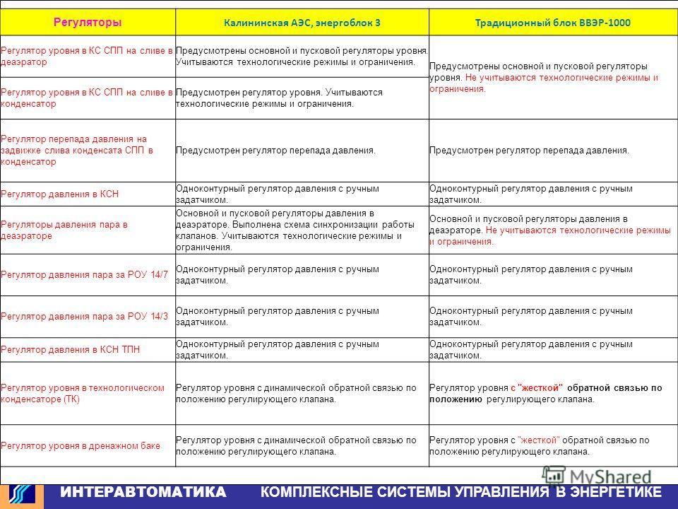 ИНТЕРАВТОМАТИКА КОМПЛЕКСНЫЕ СИСТЕМЫ УПРАВЛЕНИЯ В ЭНЕРГЕТИКЕ Регуляторы Калининская АЭС, энергоблок 3Традиционный блок ВВЭР-1000 Регулятор уровня в КС СПП на сливе в деаэратор Предусмотрены основной и пусковой регуляторы уровня. Учитываются технологич