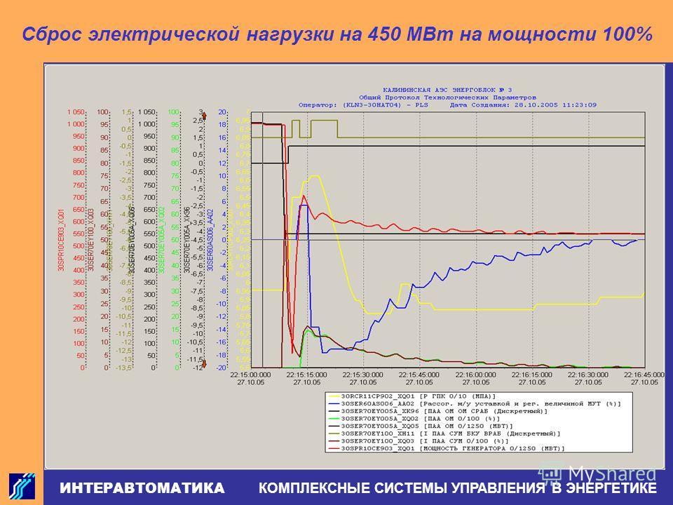 ИНТЕРАВТОМАТИКА КОМПЛЕКСНЫЕ СИСТЕМЫ УПРАВЛЕНИЯ В ЭНЕРГЕТИКЕ Сброс электрической нагрузки на 450 МВт на мощности 100%