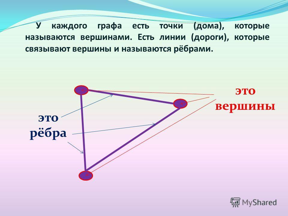 У каждого графа есть точки (дома), которые называются вершинами. Есть линии (дороги), которые связывают вершины и называются рёбрами. это вершины это рёбра