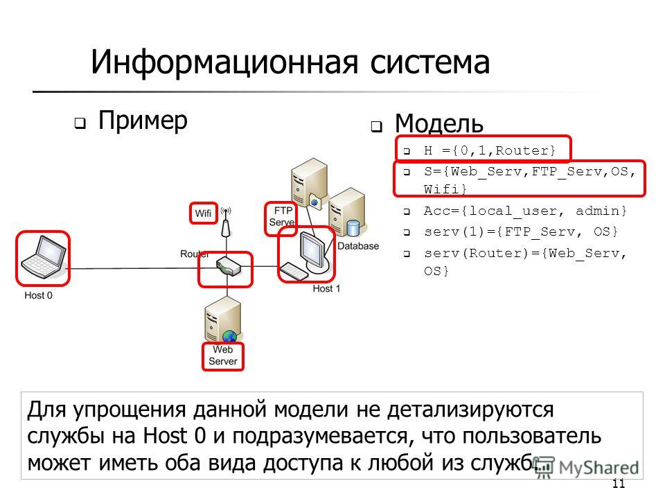 Информационная система 11 Модель H ={0,1,Router} S={Web_Serv,FTP_Serv,OS, Wifi} Acc={local_user, admin} serv(1)={FTP_Serv, OS} serv(Router)={Web_Serv, OS} Пример Для упрощения данной модели не детализируются службы на Host 0 и подразумевается, что по