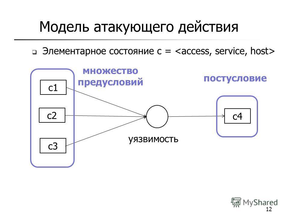 Модель атакующего действия Элементарное состояние c = 12 c1 c2 c3 c4c4 множество предусловий постусловие уязвимость