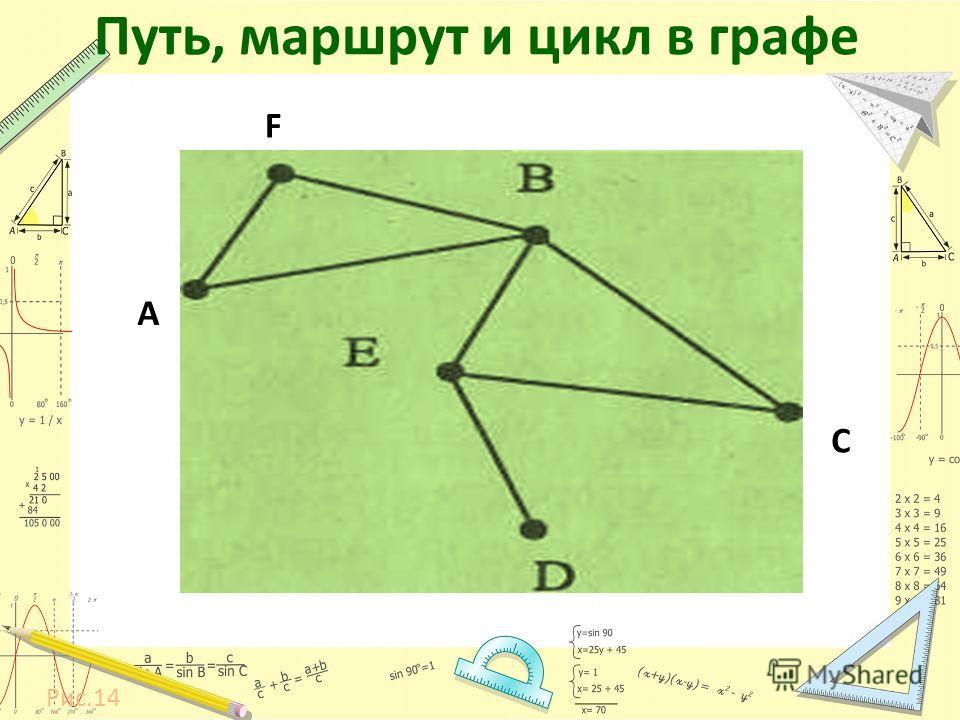 Путь, маршрут и цикл в графе Рис.14 А C F