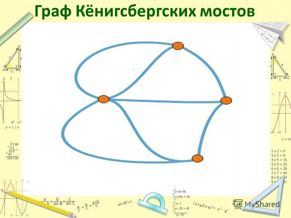 Граф Кёнигсбергских мостов