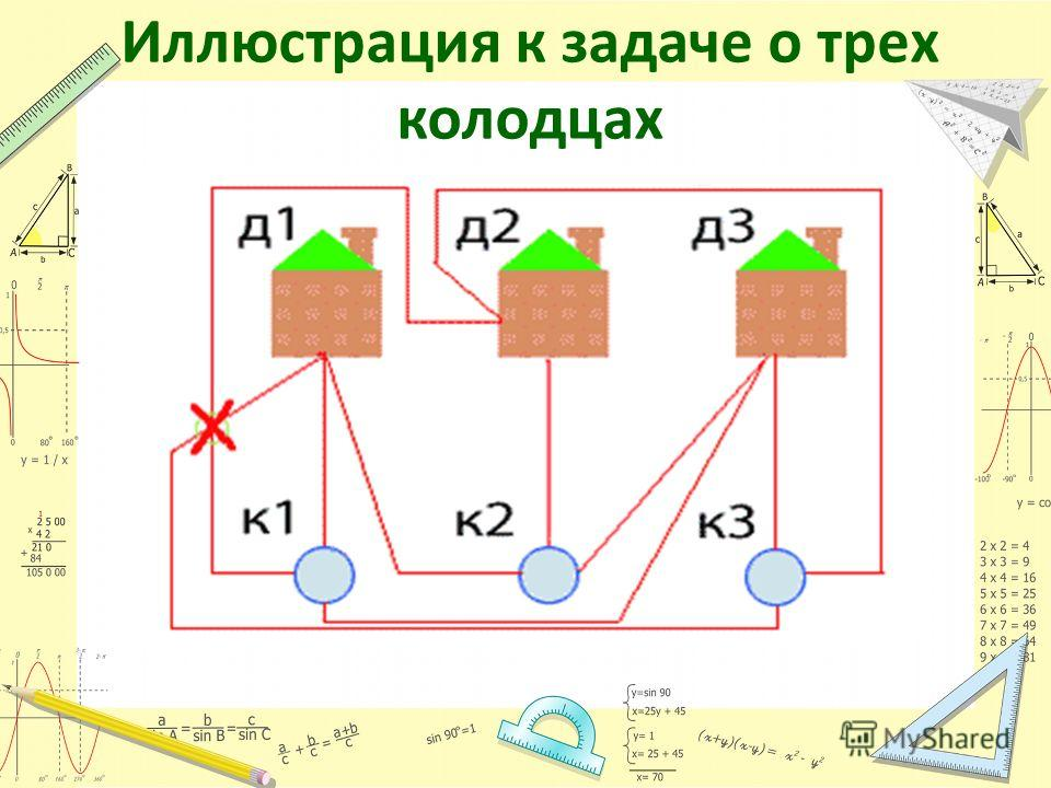Иллюстрация к задаче о трех колодцах