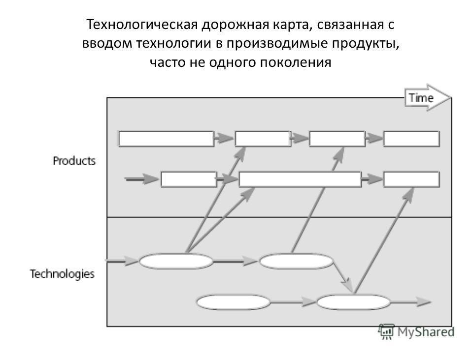 Технологическая дорожная карта, связанная с вводом технологии в производимые продукты, часто не одного поколения