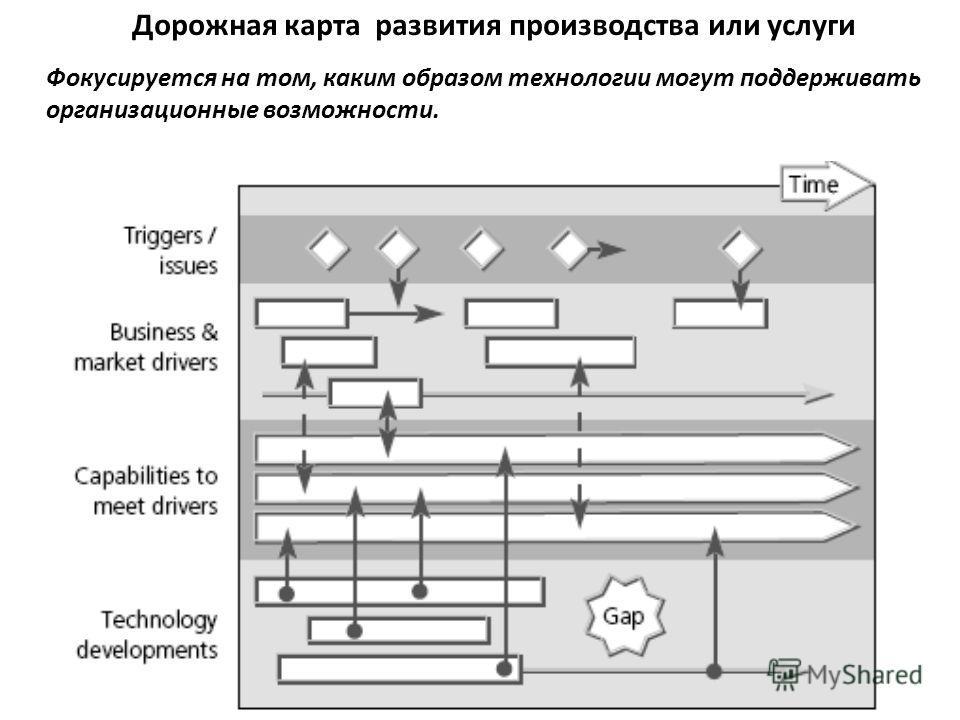 Дорожная карта развития производства или услуги Фокусируется на том, каким образом технологии могут поддерживать организационные возможности.