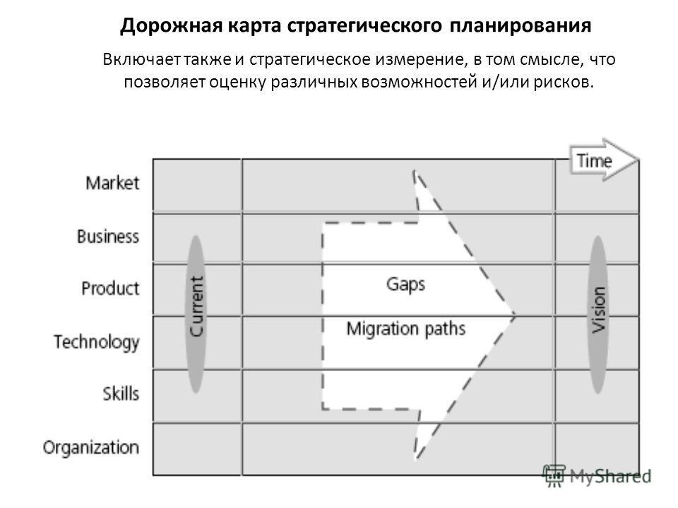 Дорожная карта стратегического планирования Включает также и стратегическое измерение, в том смысле, что позволяет оценку различных возможностей и/или рисков.