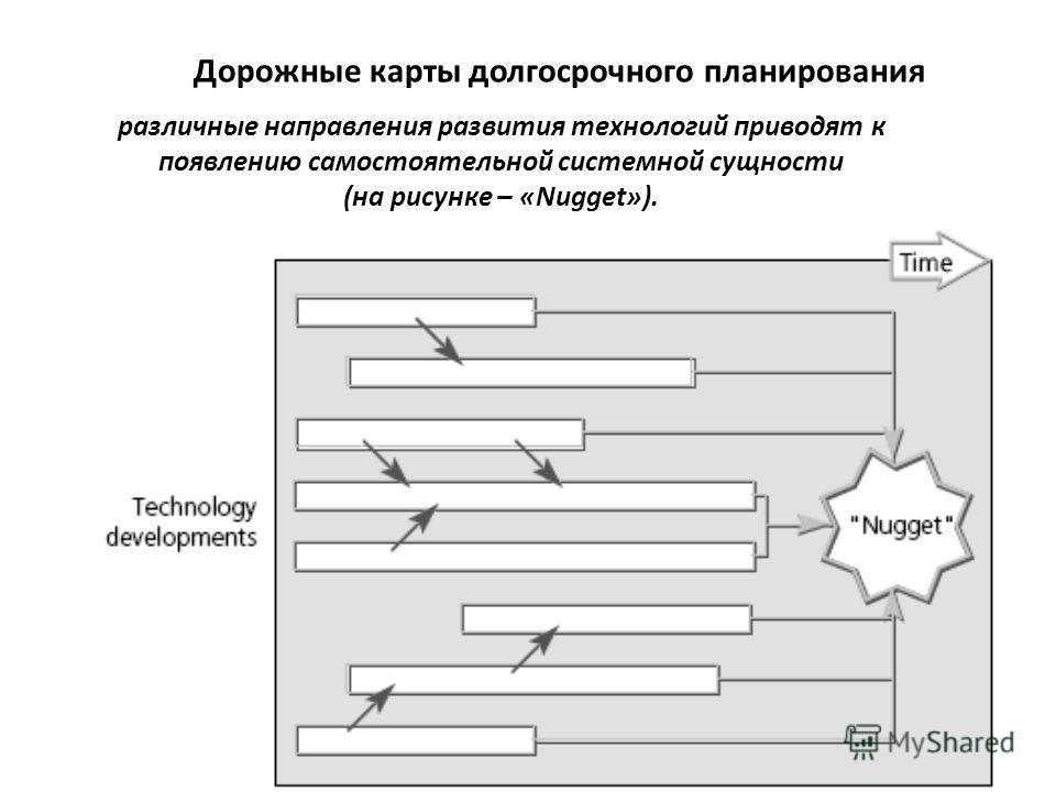 различные направления развития технологий приводят к появлению самостоятельной системной сущности (на рисунке – «Nugget»). Дорожные карты долгосрочного планирования