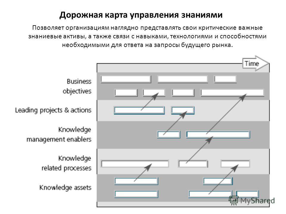 Дорожная карта управления знаниями Позволяет организациям наглядно представлять свои критические важные знаниевые активы, а также связи с навыками, технологиями и способностями необходимыми для ответа на запросы будущего рынка.