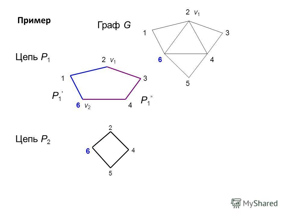 Пример 4 1 2 v 1 3 5 6 Граф G Цепь P 1 4 1 2 v 1 3 6 v 2 P1'P1' P 1 Цепь P 2 2 4 5 6