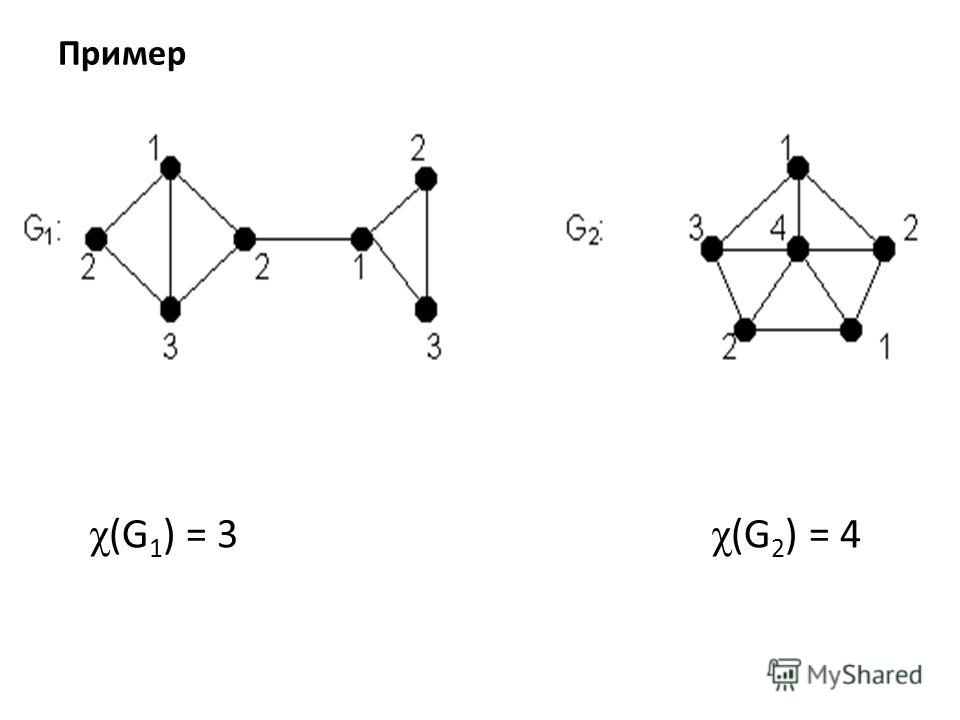 Пример χ (G 1 ) = 3 χ (G 2 ) = 4