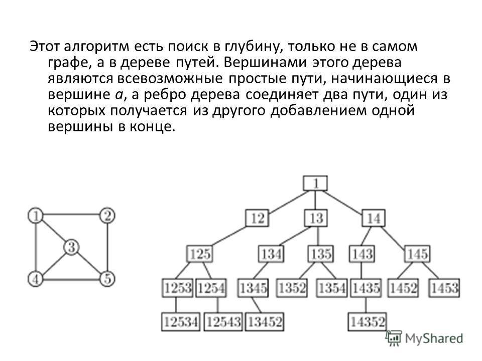 Этот алгоритм есть поиск в глубину, только не в самом графе, а в дереве путей. Вершинами этого дерева являются всевозможные простые пути, начинающиеся в вершине a, а ребро дерева соединяет два пути, один из которых получается из другого добавлением о