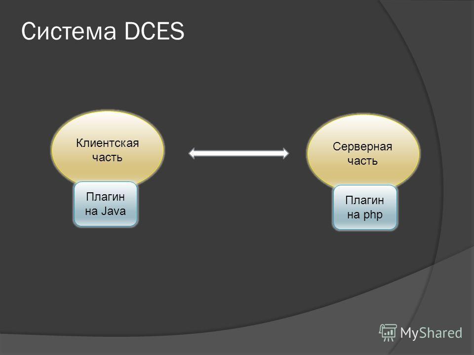 Система DCES Клиентская часть Серверная часть Плагин на Java Плагин на php