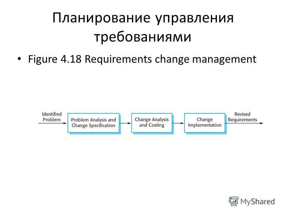 Планирование управления требованиями Figure 4.18 Requirements change management