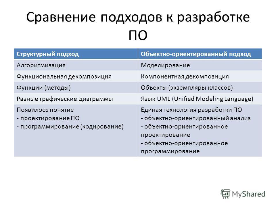 Сравнение подходов к разработке ПО Структурный подходОбъектно-ориентированный подход АлгоритмизацияМоделирование Функциональная декомпозицияКомпонентная декомпозиция Функции (методы)Объекты (экземпляры классов) Разные графические диаграммыЯзык UML (U