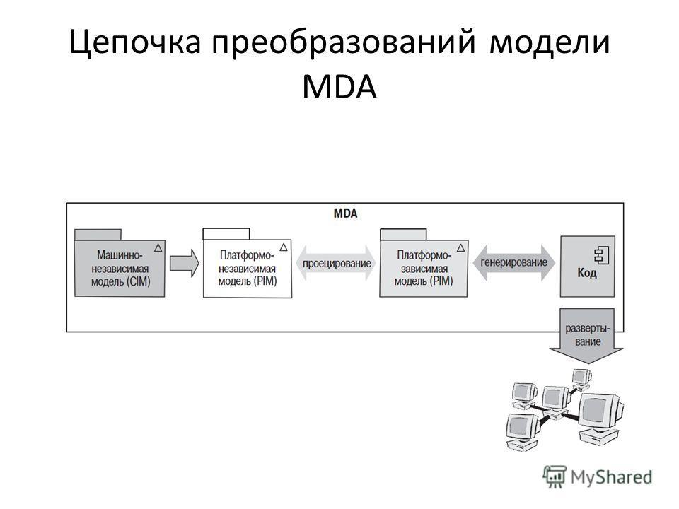 Цепочка преобразований модели MDA