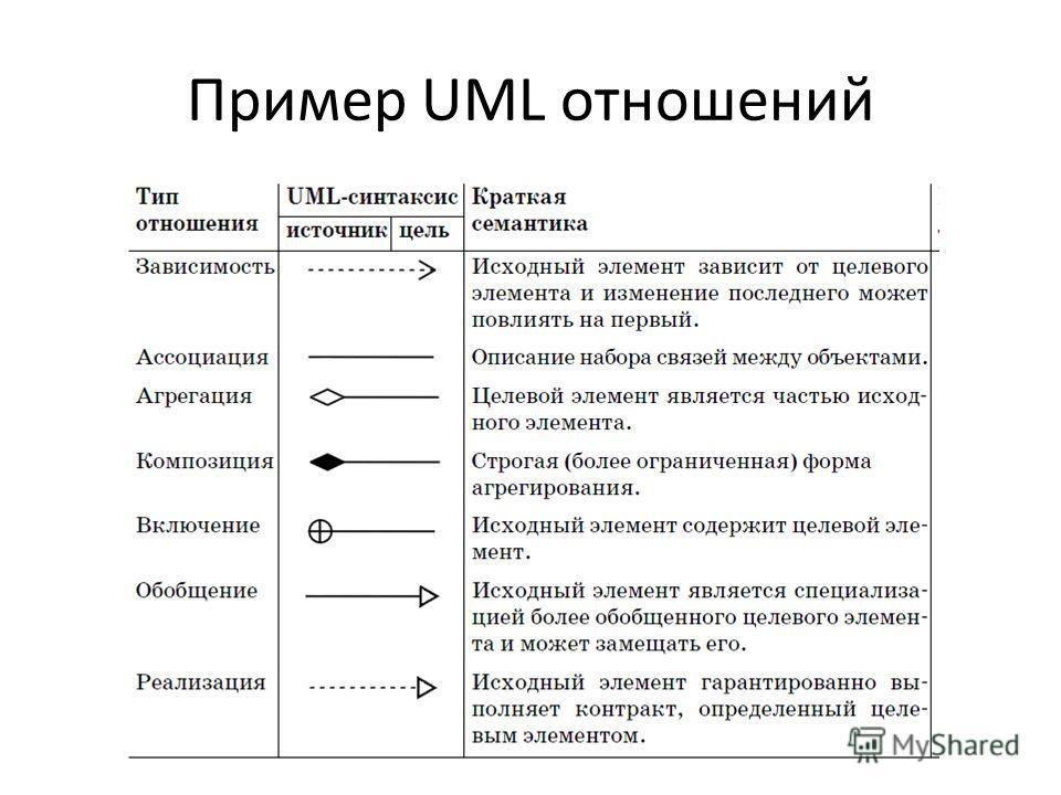 Пример UML отношений