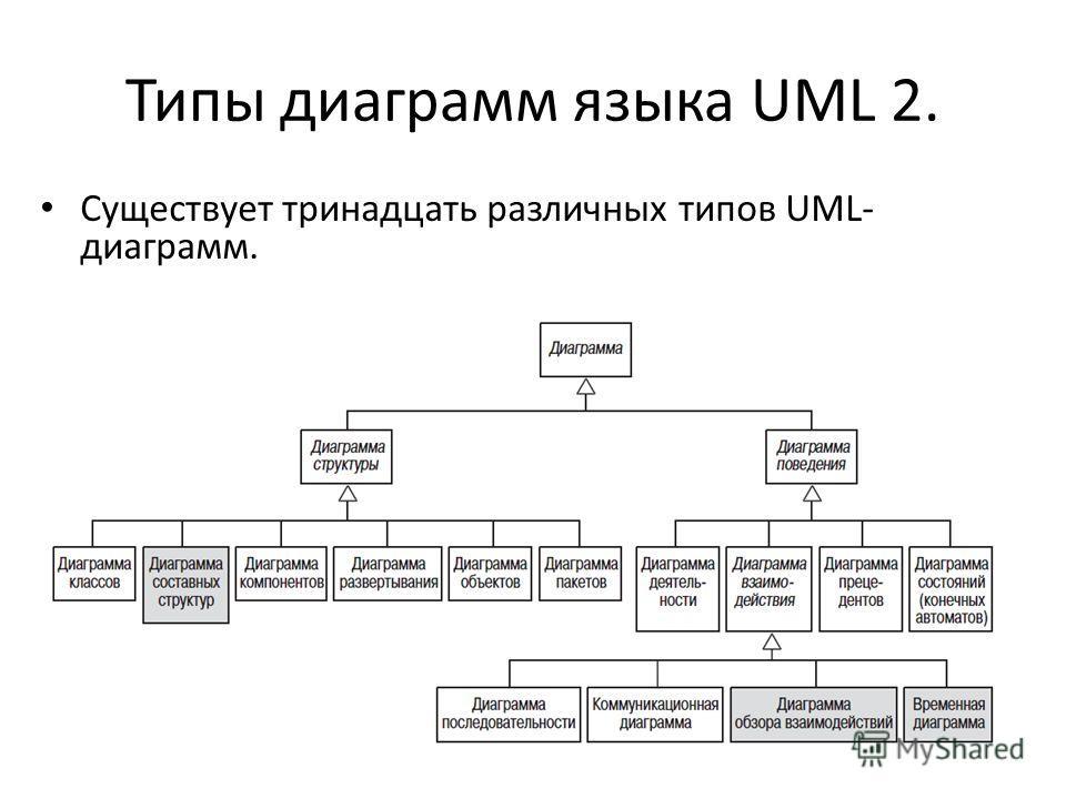 Типы диаграмм языка UML 2. Существует тринадцать различных типов UML- диаграмм.