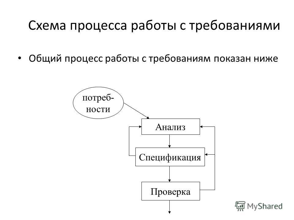 Схема процесса работы с требованиями Общий процесс работы с требованиям показан ниже потреб- ности Анализ Спецификация Проверка
