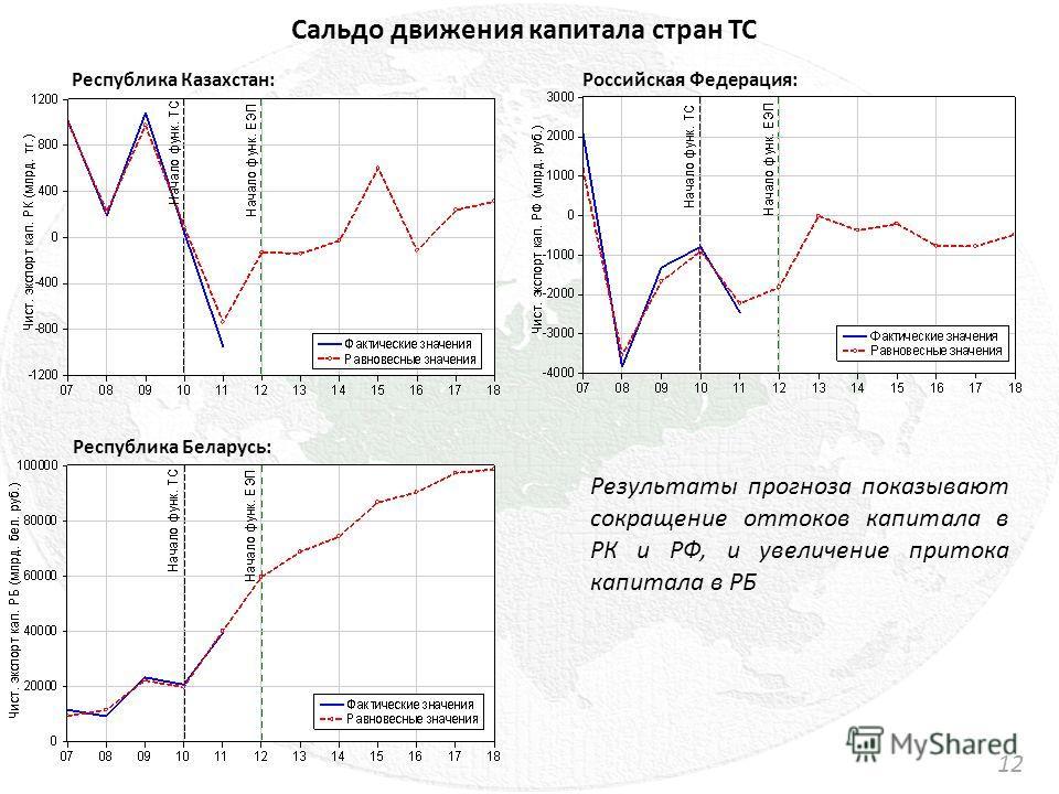 Сальдо движения капитала стран ТС 1212 Республика Казахстан : Республика Беларусь : Российская Федерация : Результаты прогноза показывают сокращение оттоков капитала в РК и РФ, и увеличение притока капитала в РБ