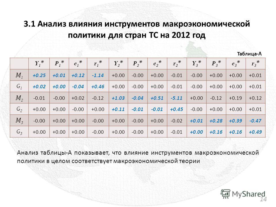 3.1 Анализ влияния инструментов макроэкономической политики для стран ТС на 2012 год Y1*Y1*P1*P1*e1*e1*r1*r1*Y2*Y2*P2*P2*e2*e2*r2*r2*Y3*Y3*P3*P3*e3*e3*r3*r3* М1М1 +0.25+0.01+0.12-1.14+0.00-0.00+0.00-0.01-0.00+0.00 +0.01 G1G1 +0.02+0.00-0.04+0.46+0.00
