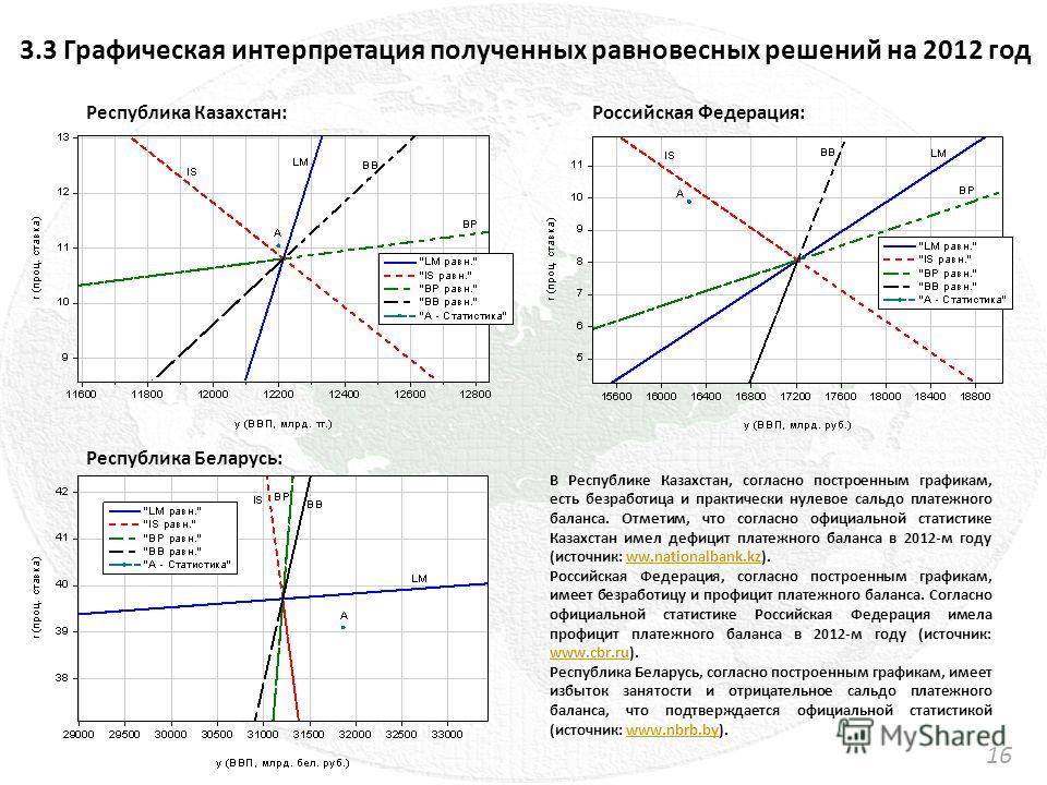 3.3 Графическая интерпретация полученных равновесных решений на 2012 год 1616 Республика Казахстан : Республика Беларусь : Российская Федерация : В Республике Казахстан, согласно построенным графикам, есть безработица и практически нулевое сальдо пла