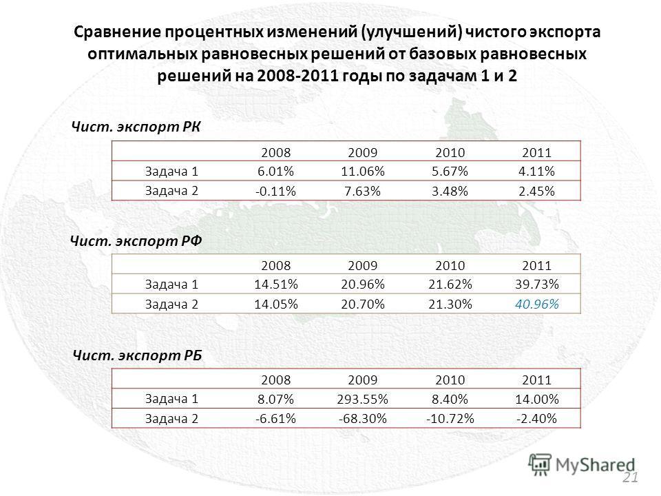 Сравнение процентных изменений (улучшений) чистого экспорта оптимальных равновесных решений от базовых равновесных решений на 2008-2011 годы по задачам 1 и 2 2121 Чист. экспорт РК 2008200920102011 Задача 1 6.01%11.06%5.67%4.11% Задача 2 -0.11%7.63%3.