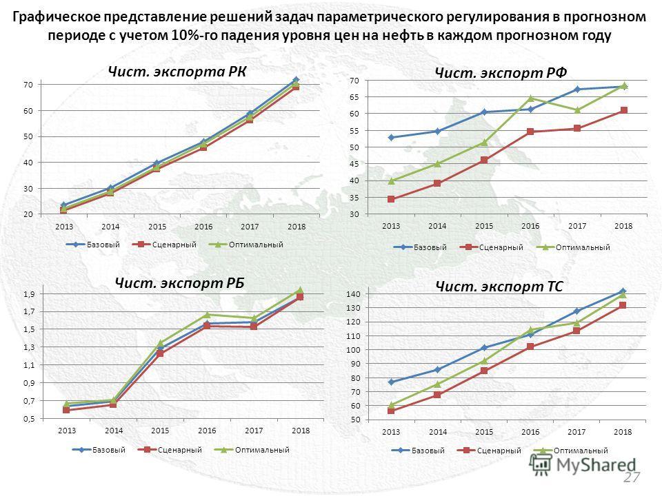 27 Графическое представление решений задач параметрического регулирования в прогнозном периоде с учетом 10%-го падения уровня цен на нефть в каждом прогнозном году