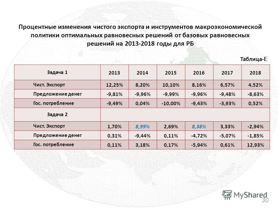 Задача 1 201320142015201620172018 Чист. Экспорт 12,25%8,20%10,10%8,16%6,57%4,52% Предложение денег -9,81%-9,96%-9,99%-9,96%-9,48%-8,63% Гос. потребление -9,49%0,04%-10,00%-9,43%-3,93%0,52% Задача 2 Чист. Экспорт 1,70%8,99%2,69%8,38%3,33%-2,94% Предло
