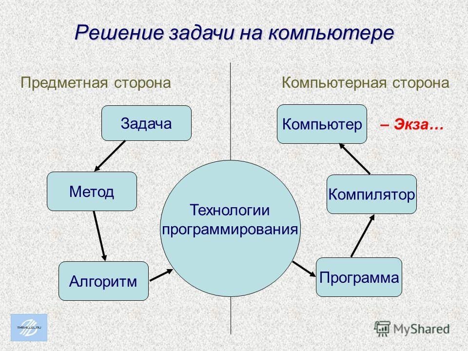 Задача Алгоритм Метод Программа Компьютер Предметная сторонаКомпьютерная сторона Компилятор Решение задачи на компьютере Технологии программирования – Экза…