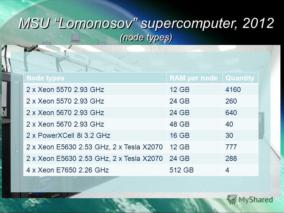MSU Lomonosov supercomputer, 2012 (node types) MSU Lomonosov supercomputer, 2012 (node types) Node typesRAM per nodeQuantity 2 x Xeon 5570 2.93 GHz12 GB4160 2 x Xeon 5570 2.93 GHz24 GB260 2 x Xeon 5670 2.93 GHz24 GB640 2 x Xeon 5670 2.93 GHz48 GB40 2