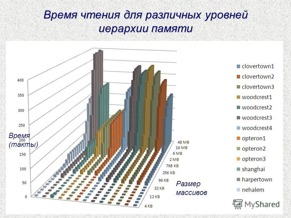 Время чтения для различных уровней иерархии памяти Время (такты) Размер массивов