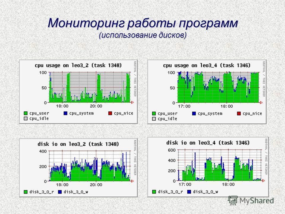 Мониторинг работы программ (использование дисков)