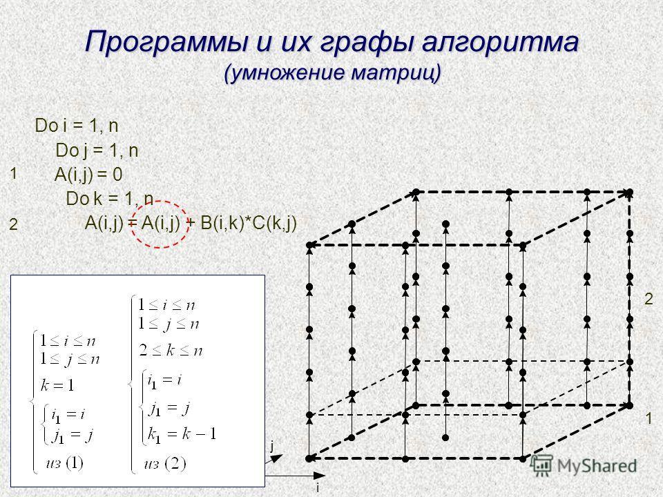 Do i = 1, n Do j = 1, n A(i,j) = 0 Do k = 1, n A(i,j) = A(i,j) + B(i,k)*C(k,j) Программы и их графы алгоритма (умножение матриц) 1 2 1 2