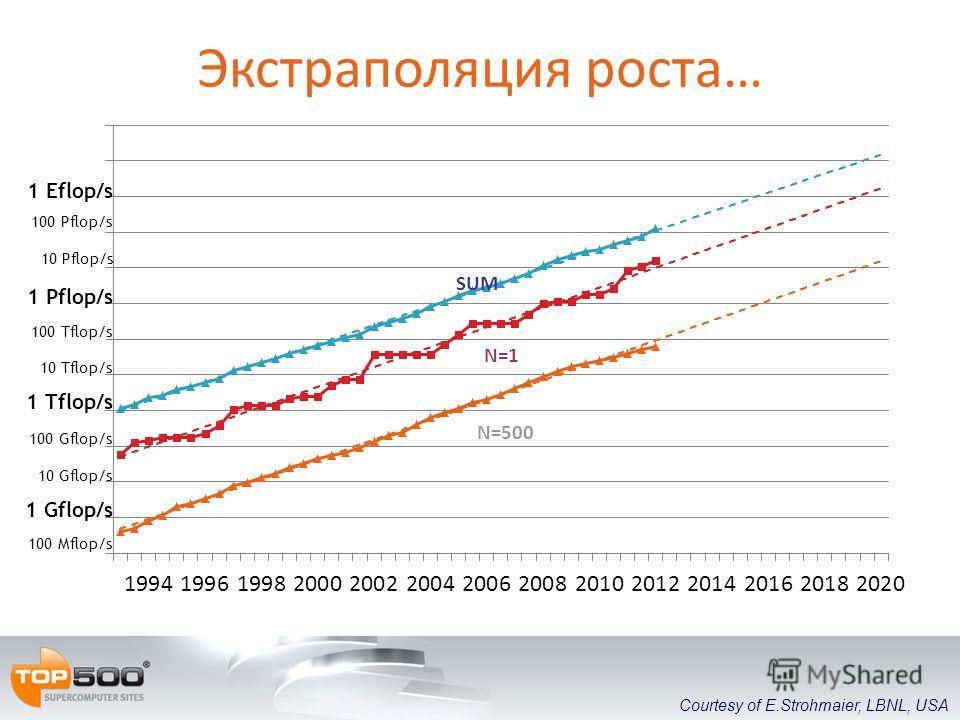 Экстраполяция роста… SUM N=1 N=500 1 Gflop/s 1 Tflop/s 100 Mflop/s 100 Gflop/s 100 Tflop/s 10 Gflop/s 10 Tflop/s 1 Pflop/s 100 Pflop/s 10 Pflop/s 1 Eflop/s Courtesy of E.Strohmaier, LBNL, USA