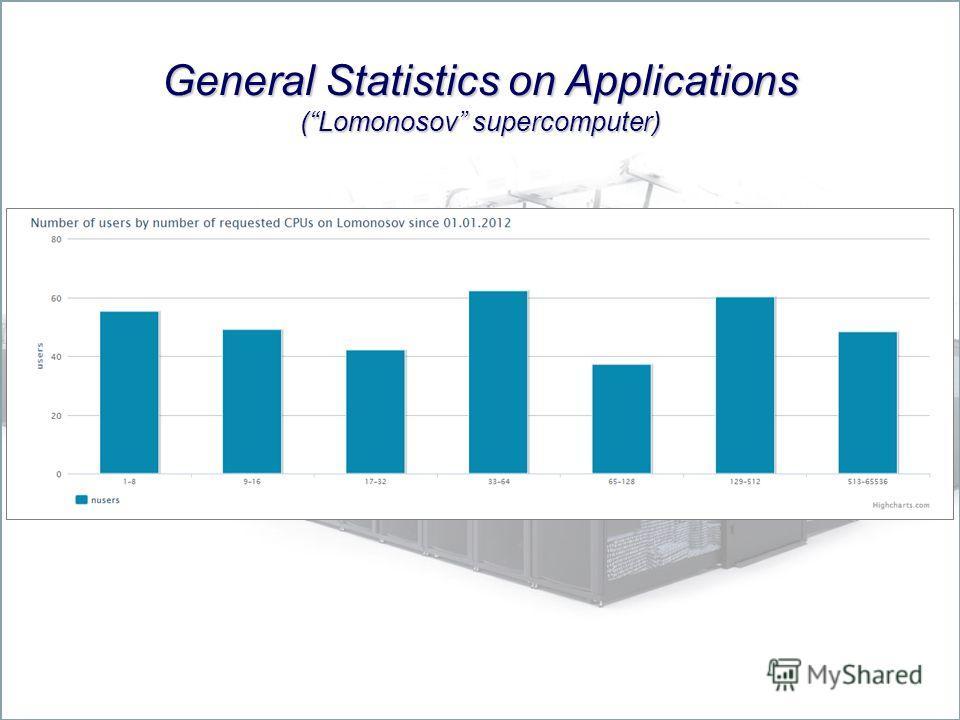 General Statistics on Applications (Lomonosov supercomputer)