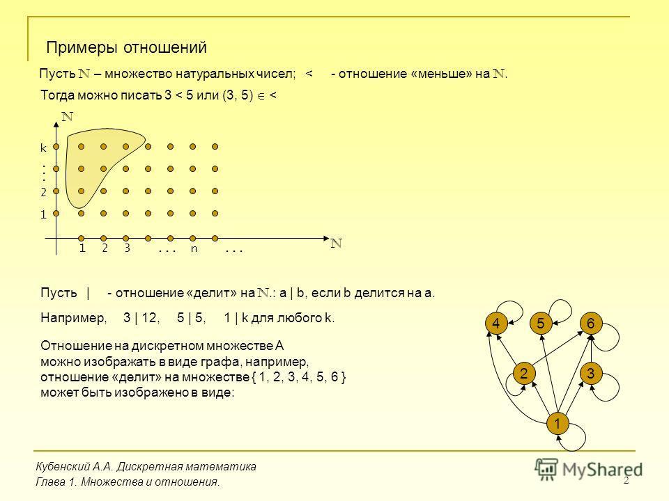 2 Кубенский А.А. Дискретная математика Глава 1. Множества и отношения. Примеры отношений Пусть N – множество натуральных чисел; < - отношение «меньше» на N. Тогда можно писать 3 < 5 или (3, 5) < N N 123n... 1 2 k Пусть | - отношение «делит» на N.: a