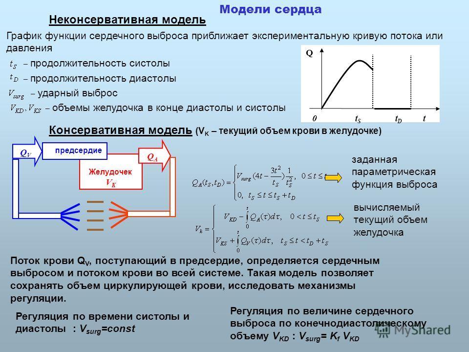 Модели сердца Неконсервативная модель График функции сердечного выброса приближает экспериментальную кривую потока или давления Q 0 t S t D t – продолжительность систолы – продолжительность диастолы Консервативная модель (V K – текущий объем крови в