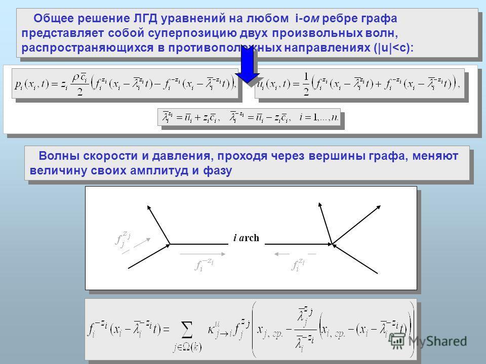 Общее решение ЛГД уравнений на любом i-ом ребре графа представляет собой суперпозицию двух произвольных волн, распространяющихся в противоположных направлениях (|u|