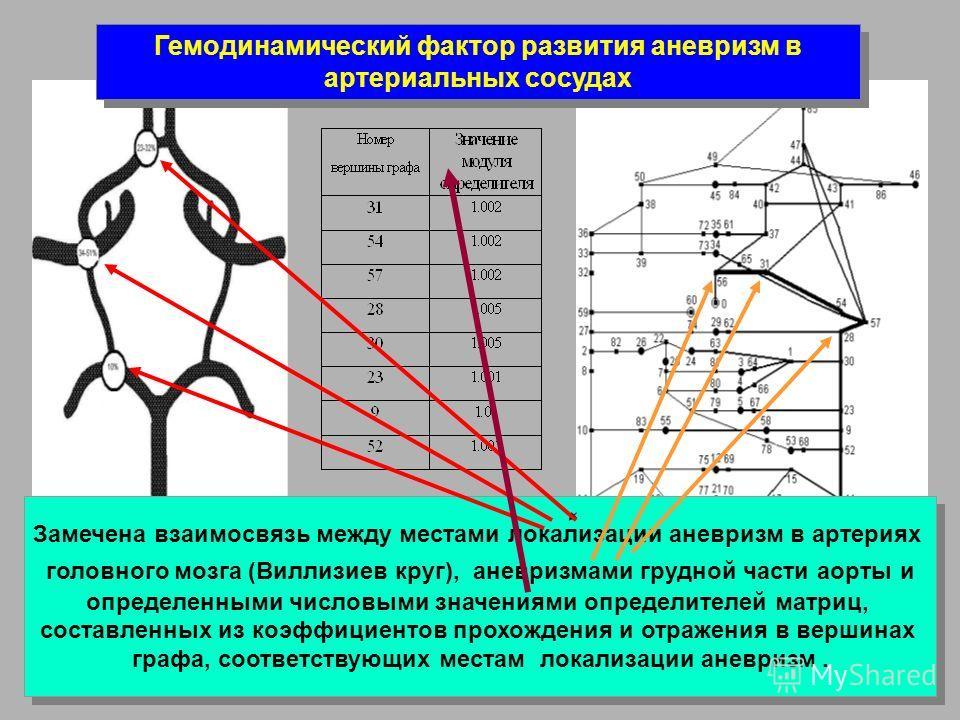 Замечена взаимосвязь между местами локализации аневризм в артериях головного мозга (Виллизиев круг), аневризмами грудной части аорты и определенными числовыми значениями определителей матриц, составленных из коэффициентов прохождения и отражения в ве