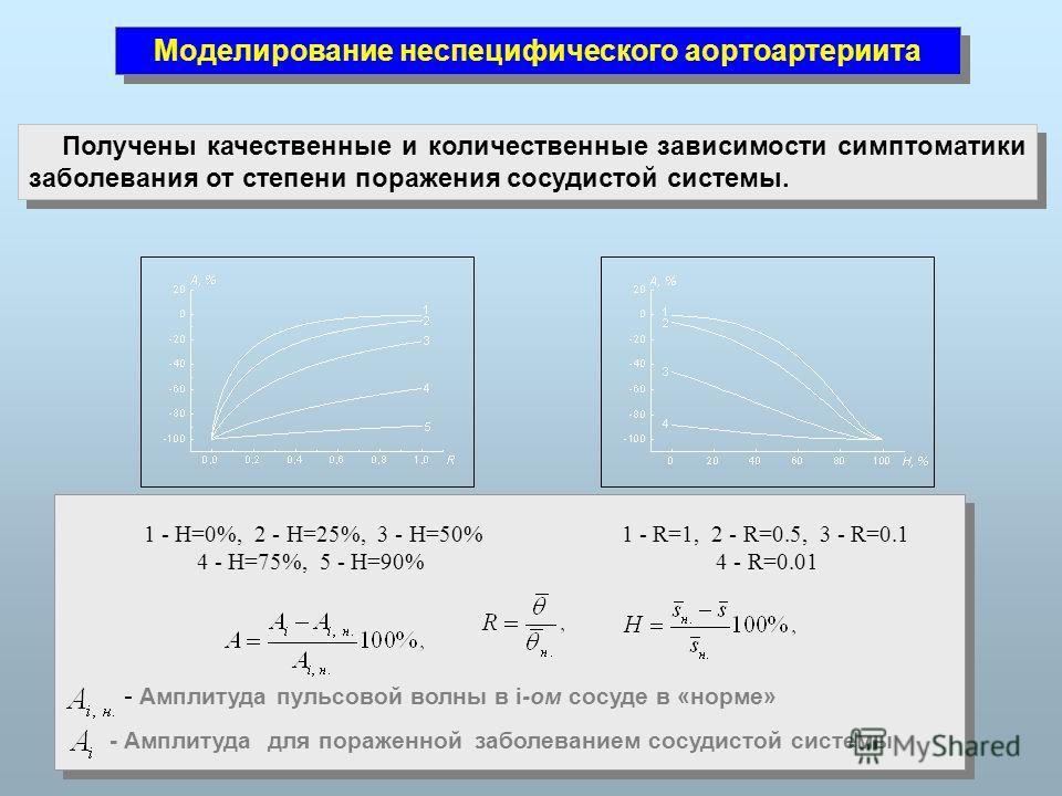 - Амплитуда пульсовой волны в i-ом сосуде в «норме» - Амплитуда для пораженной заболеванием сосудистой системы 1 - H=0%, 2 - H=25%, 3 - H=50% 4 - H=75%, 5 - H=90% 1 - R=1, 2 - R=0.5, 3 - R=0.1 4 - R=0.01 Получены качественные и количественные зависим
