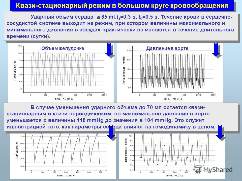 Квази-стационарный режим в большом круге кровообращения Ударный объем сердца 85 ml,t s =0.3 s, t d =0.5 s. Течение крови в сердечно- сосудистой системе выходит на режим, при котором величины максимального и минимального давления в сосудах практически