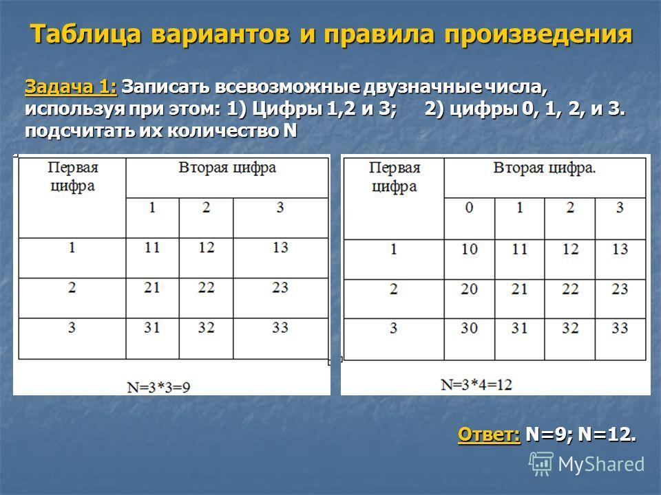 Таблица вариантов и правила произведения Задача 1: Записать всевозможные двузначные числа, используя при этом: 1) Цифры 1,2 и 3; 2) цифры 0, 1, 2, и 3. подсчитать их количество N Ответ: N=9; N=12.