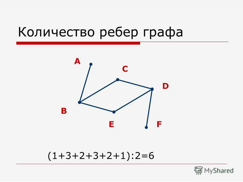 Количество ребер графа A B C D EF (1+3+2+3+2+1):2=6