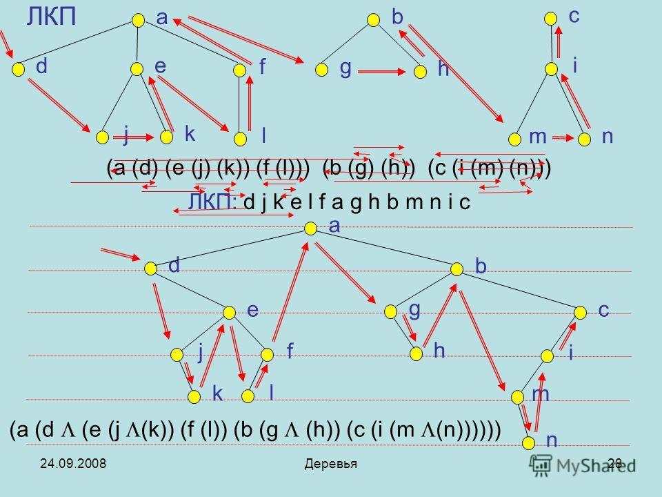 24.09.2008Деревья28 ЛКП a b c d e f g h i j k l m n a d b e g c j f c h i k l m n (a (d) (e (j) (k)) (f (l))) (b (g) (h)) (c (i (m) (n))) ЛКП: d j k e l f a g h b m n i c (a (d (e (j (k)) (f (l)) (b (g (h)) (c (i (m (n))))))
