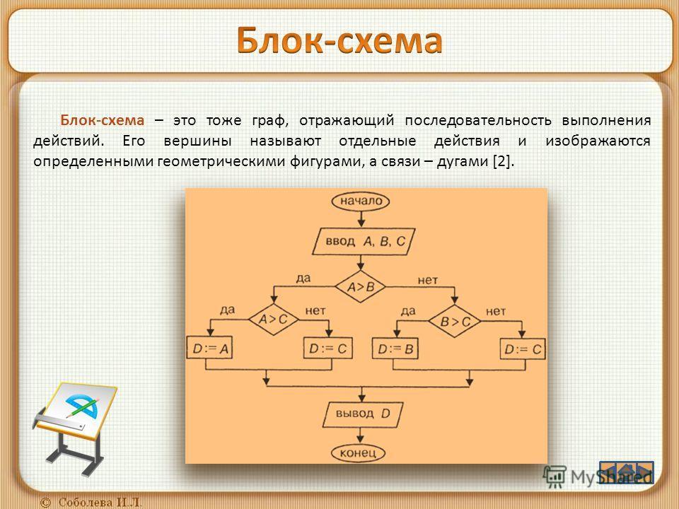 Блок-схема – это тоже граф, отражающий последовательность выполнения действий. Его вершины называют отдельные действия и изображаются определенными геометрическими фигурами, а связи – дугами [2].